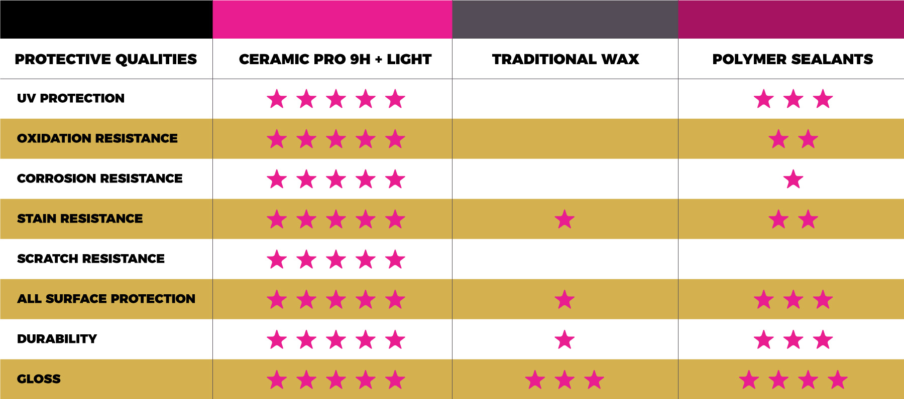 925Tint.com - Ceramic Pro Automotive Comparison
